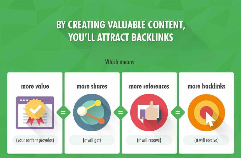 Créer du contenu pour plus de backlinks