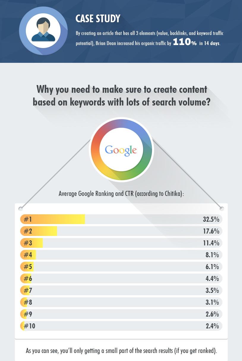 Comment bien se classer dans les SERP (Search Engine Results Page)